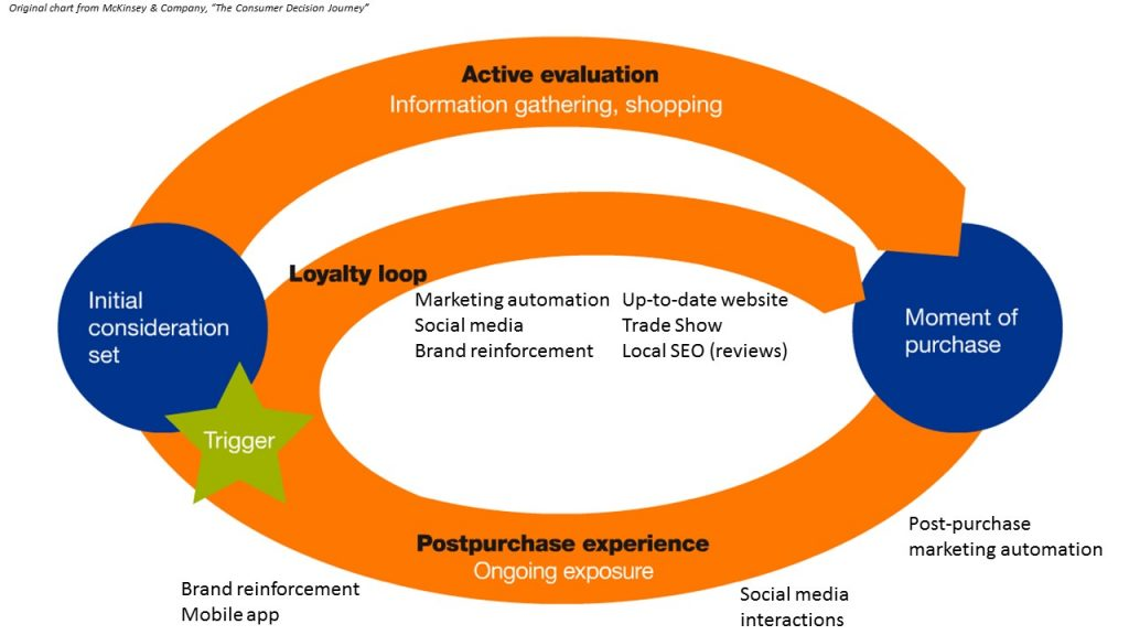 McKinsey & Company's Consumer Decision Journey, with my notes added showing marketing platforms in the cycle